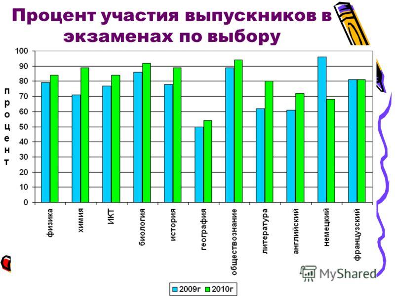 Процент участия выпускников в экзаменах по выбору процентпроцент