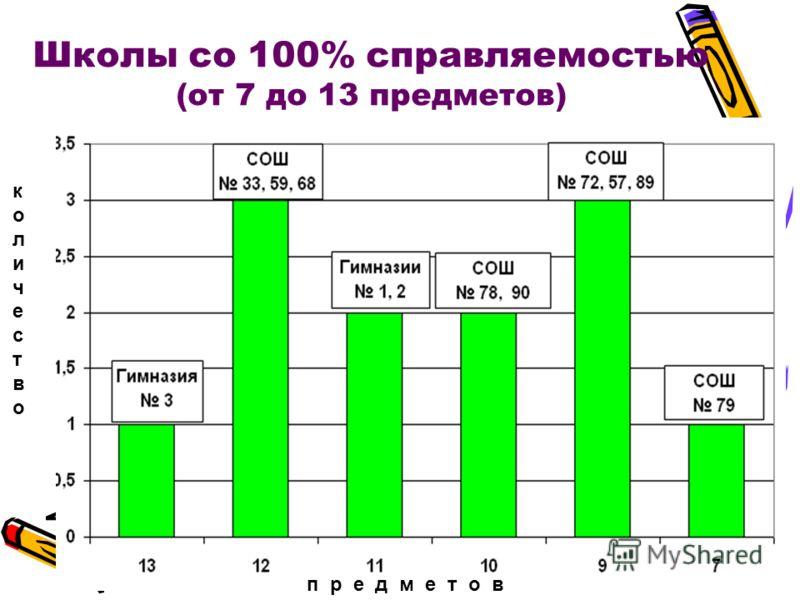Школы со 100% справляемостью (от 7 до 13 предметов) п р е д м е т о в количествоколичество