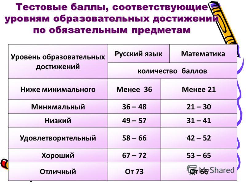 Уровень образовательных достижений Русский языкМатематика количество баллов Ниже минимальногоМенее 36Менее 21 Минимальный36 – 4821 – 30 Низкий49 – 5731 – 41 Удовлетворительный58 – 6642 – 52 Хороший67 – 7253 – 65 ОтличныйОт 73От 66 Тестовые баллы, соо