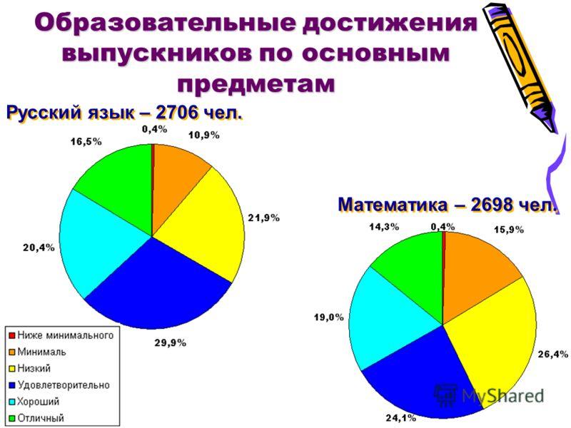 Образовательные достижения выпускников по основным предметам Русский язык – 2706 чел. Математика – 2698 чел.