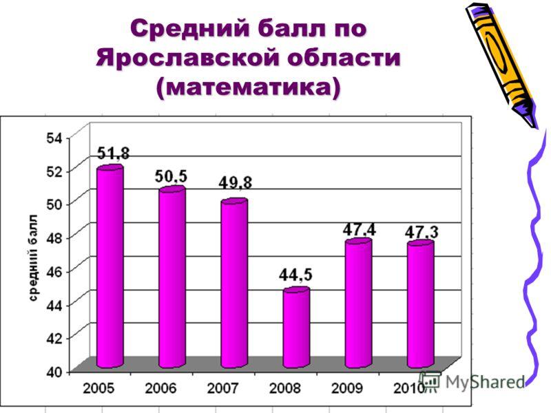 Средний балл по Ярославской области (математика)