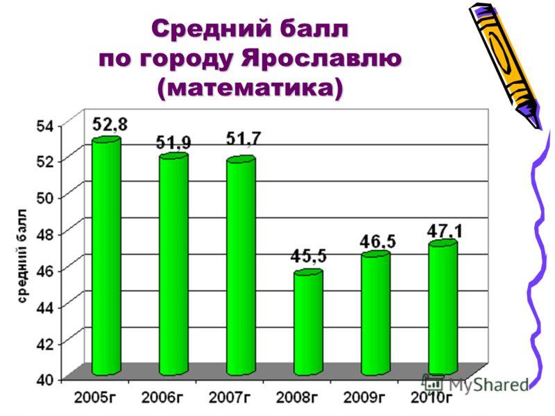 Средний балл по городу Ярославлю (математика)