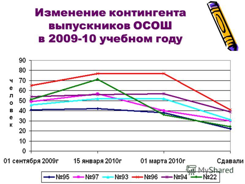 Изменение контингента выпускников ОСОШ в 2009-10 учебном году человекчеловек