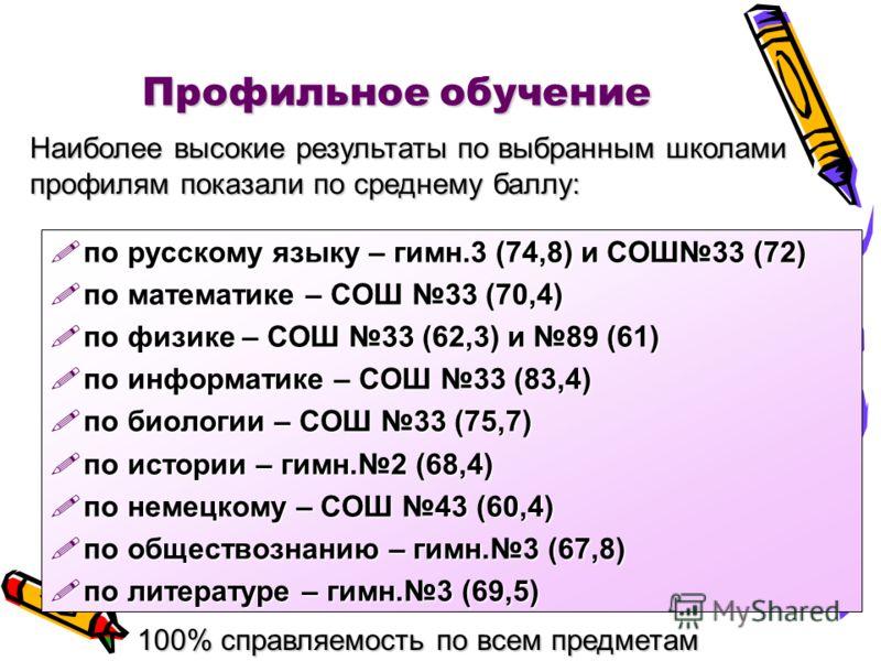 Профильное обучение по русскому языку – гимн.3 (74,8) и СОШ33 (72) по русскому языку – гимн.3 (74,8) и СОШ33 (72) по математике – СОШ 33 (70,4) по математике – СОШ 33 (70,4) по физике – СОШ 33 (62,3) и 89 (61) по физике – СОШ 33 (62,3) и 89 (61) по и