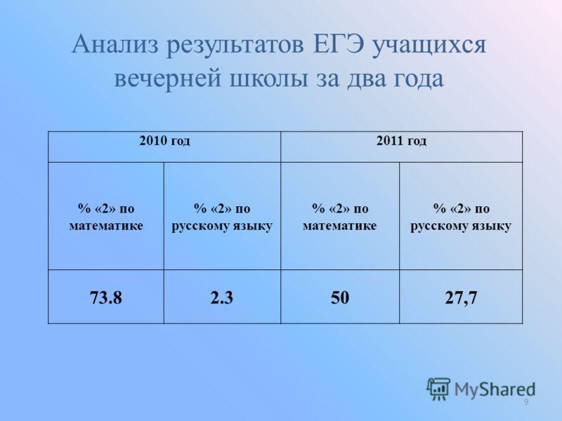 2010 год2011 год % «2» по математике % «2» по русскому языку % «2» по математике % «2» по русскому языку 73.82.35027,7 Анализ результатов ЕГЭ учащихся вечерней школы за два года 9
