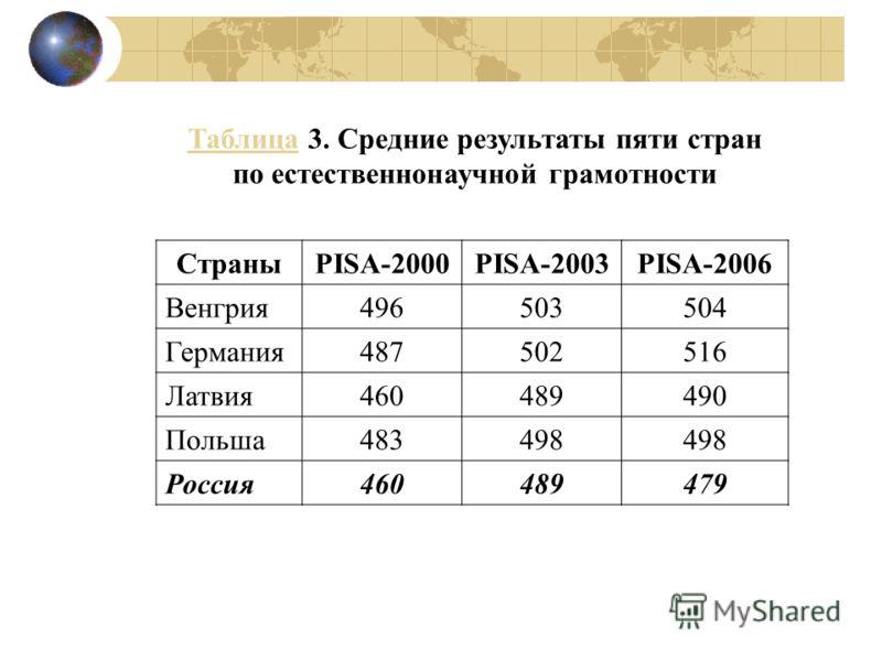 ТаблицаТаблица 3. Средние результаты пяти стран по естественнонаучной грамотности СтраныPISA-2000PISA-2003PISA-2006 Венгрия496503504 Германия487502516 Латвия460489490 Польша483498 Россия460489479