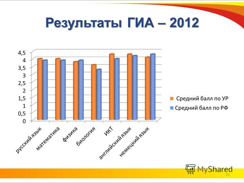 Результаты ГИА – 2012 10