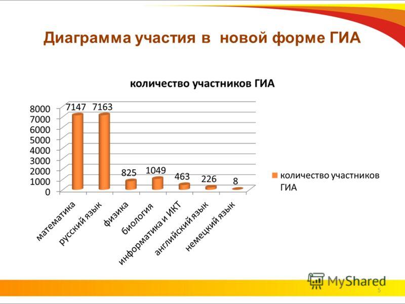Диаграмма участия в новой форме ГИА 5
