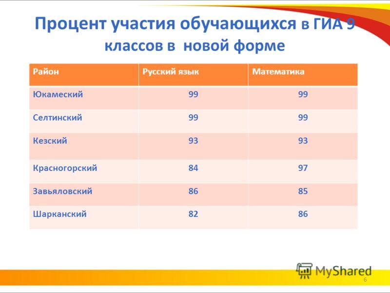 Процент участия обучающихся в ГИА 9 классов в новой форме 6 РайонРусский языкМатематика Юкамеский99 Селтинский99 Кезский93 Красногорский8497 Завьяловский8685 Шарканский8286