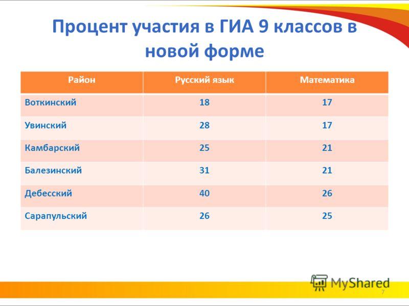 Процент участия в ГИА 9 классов в новой форме РайонРусский языкМатематика Воткинский1817 Увинский2817 Камбарский2521 Балезинский3121 Дебесский4026 Сарапульский2625 7