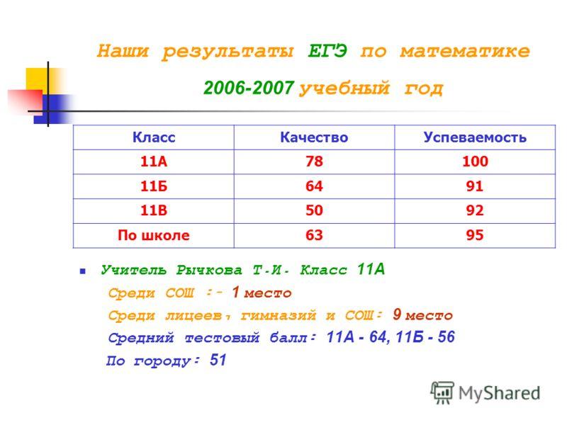 Наши результаты ЕГЭ по математике 2006-2007 учебный год КлассКачествоУспеваемость 11А78100 11Б6491 11В5092 По школе6395 Учитель Рычкова Т.И. Класс 11А Среди СОШ :– 1 место Среди лицеев, гимназий и СОШ: 9 место Средний тестовый балл: 11А - 64, 11Б - 5
