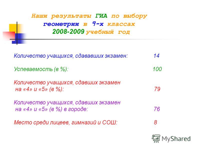 Наши результаты ГИА по выбору геометрии в 9-х классах 2008-2009 учебный год Количество учащихся, сдававших экзамен: 14 Успеваемость (в %): 100 Количество учащихся, сдавших экзамен на «4» и «5» (в %): 79 Количество учащихся, сдавших экзамен на «4» и «