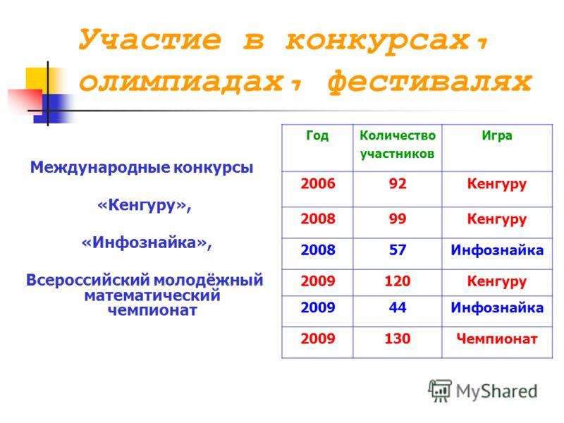 Участие в конкурсах, олимпиадах, фестивалях Международные конкурсы «Кенгуру», «Инфознайка», Всероссийский молодёжный математический чемпионат ГодКоличество участников Игра 200692Кенгуру 200899Кенгуру 200857Инфознайка 2009120Кенгуру 200944Инфознайка 2
