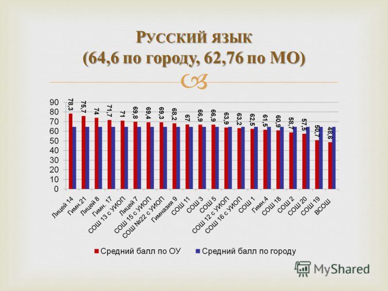 Р УССКИЙ ЯЗЫК (64,6 по городу, 62,76 по МО )
