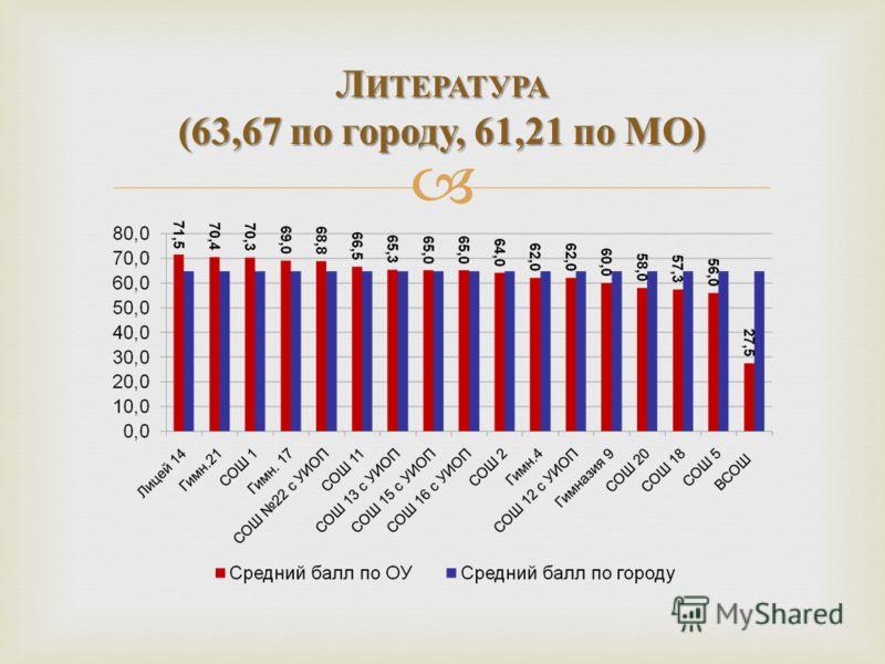 Л ИТЕРАТУРА (63,67 по городу, 61,21 по МО )