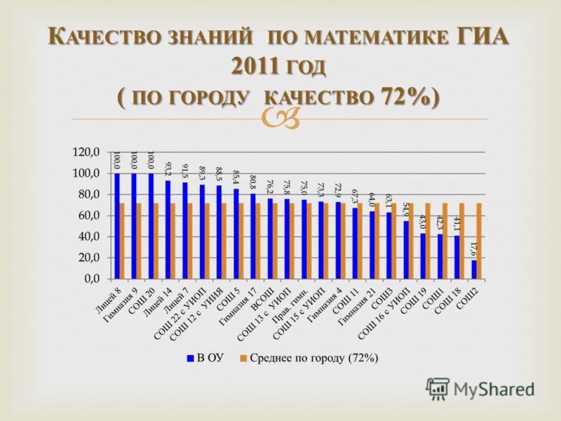 К АЧЕСТВО ЗНАНИЙ ПО МАТЕМАТИКЕ ГИА 2011 ГОД ( ПО ГОРОДУ КАЧЕСТВО 72%)