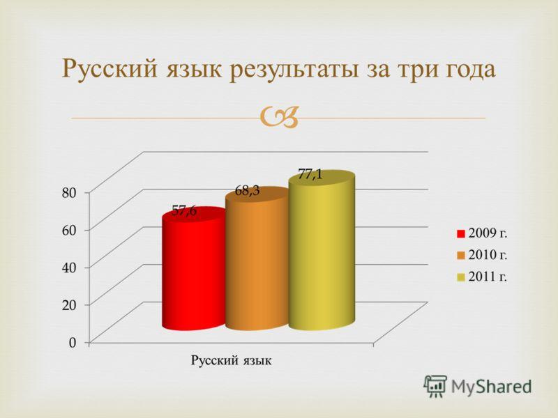 Русский язык результаты за три года