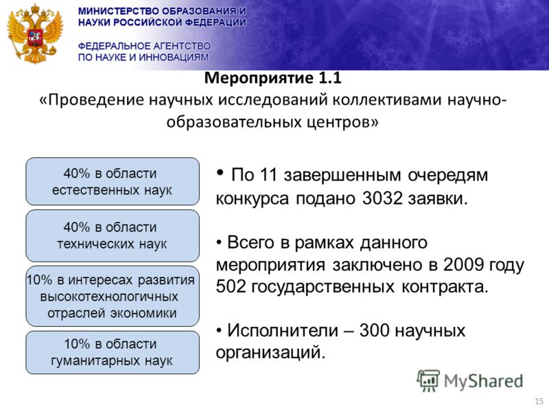 15 Мероприятие 1.1 «Проведение научных исследований коллективами научно- образовательных центров» По 11 завершенным очередям конкурса подано 3032 заявки. Всего в рамках данного мероприятия заключено в 2009 году 502 государственных контракта. Исполнит