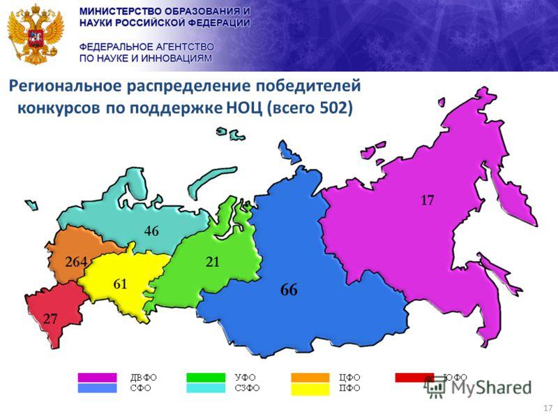 17 Региональное распределение победителей конкурсов по поддержке НОЦ (всего 502) 264 27 61 46 21 66 17