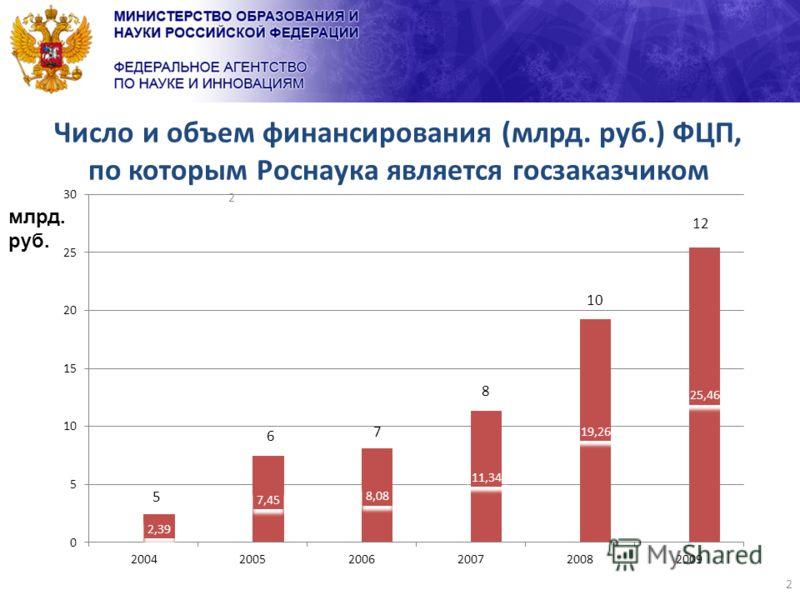 2 Число и объем финансирования (млрд. руб.) ФЦП, по которым Роснаука является госзаказчиком млрд. руб. 2