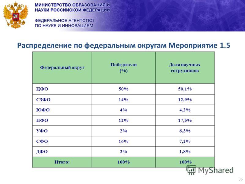 36 Распределение по федеральным округам Мероприятие 1.5 Федеральный округ Победители (%) Доля научных сотрудников ЦФО50%50,1% СЗФО14%12,9% ЮФО4%4,2% ПФО12%17,5% УФО2%6,3% СФО16%7,2% ДФО2%1,8% Итого:100%