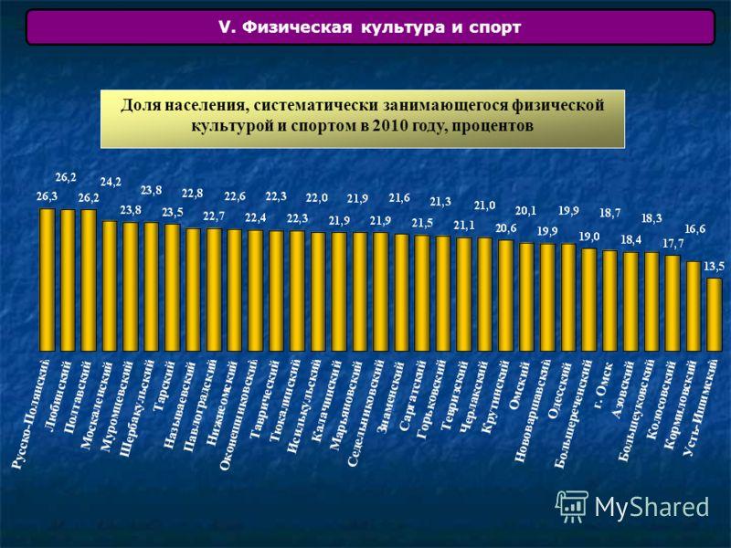 V. Физическая культура и спорт Доля населения, систематически занимающегося физической культурой и спортом в 2010 году, процентов