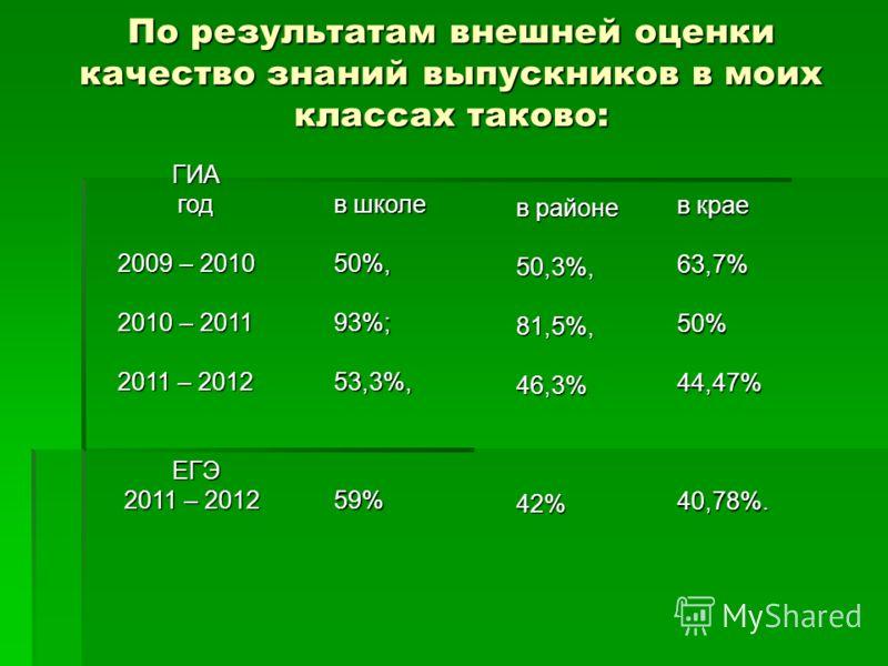 По результатам внешней оценки качество знаний выпускников в моих классах таково: в районе 50,3%,81,5%,46,3%42% ГИАгод 2009 – 2010 2010 – 2011 2011 – 2012 ЕГЭ 2011 – 2012 2011 – 2012 в школе 50%,93%;53,3%,59% в крае 63,7%50%44,47%40,78%.