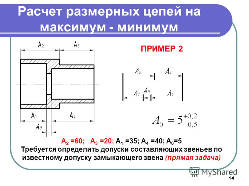 14 Расчет размерных цепей на максимум - минимум ПРИМЕР 2 А 2 =60; А 3 =20; А 1 =35; А 4 =40; A 0 =5 Требуется определить допуски составляющих звеньев по известному допуску замыкающего звена (прямая задача)