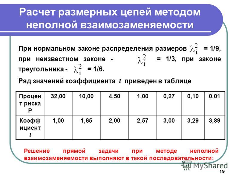 19 Расчет размерных цепей методом неполной взаимозаменяемости При нормальном законе распределения размеров = 1/9, при неизвестном законе - = 1/3, при законе треугольника - = 1/6. Ряд значений коэффициента t приведен в таблице Процен т риска Р 32,0010
