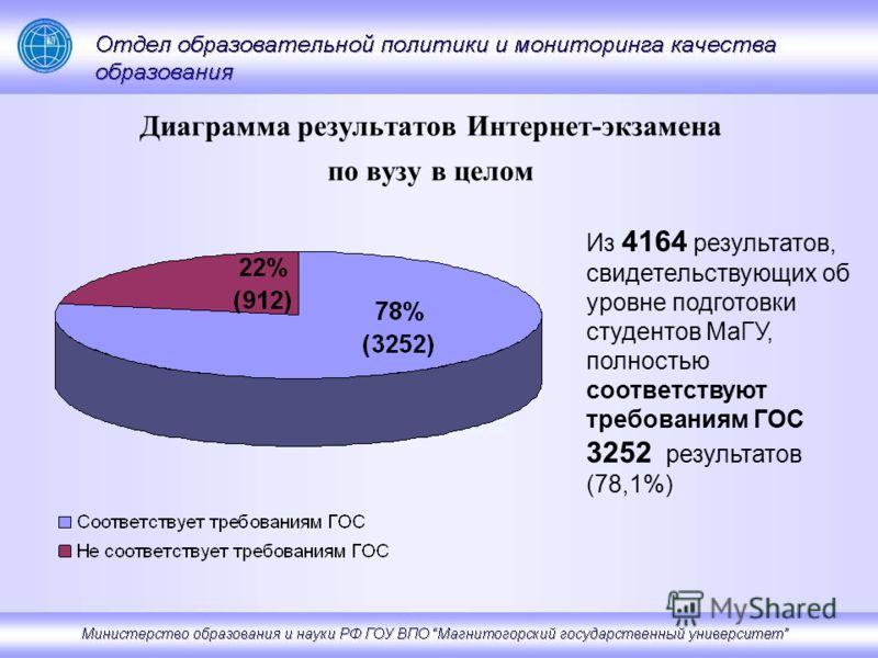 Диаграмма результатов Интернет-экзамена по вузу в целом Из 4164 результатов, свидетельствующих об уровне подготовки студентов МаГУ, полностью соответствуют требованиям ГОС 3252 результатов (78,1%)