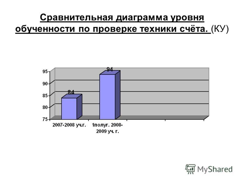 Сравнительная диаграмма уровня обученности по проверке техники счёта. (КУ)