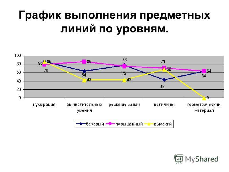 График выполнения предметных линий по уровням.