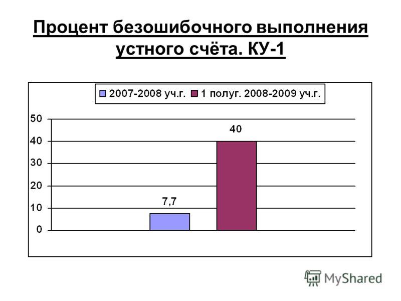 Процент безошибочного выполнения устного счёта. КУ-1