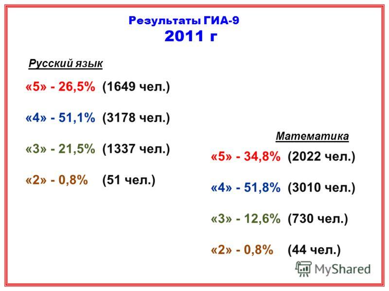 Русский язык «5» - 26,5% (1649 чел.) «4» - 51,1% (3178 чел.) «3» - 21,5% (1337 чел.) «2» - 0,8% (51 чел.) Математика «5» - 34,8% (2022 чел.) «4» - 51,8% (3010 чел.) «3» - 12,6% (730 чел.) «2» - 0,8% (44 чел.) Результаты ГИА-9 2011 г