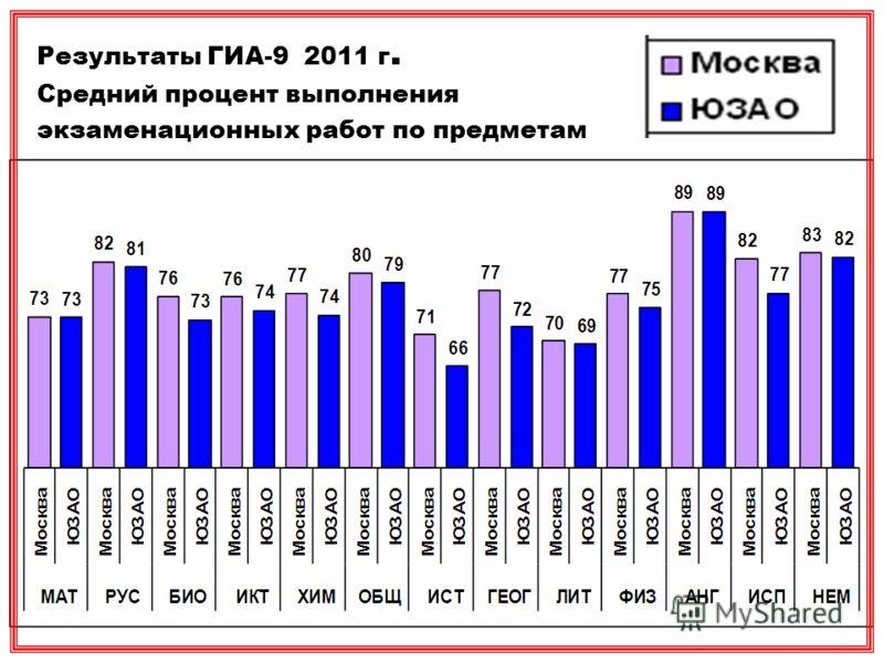 Результаты ГИА-9 2011 г. Средний процент выполнения экзаменационных работ по предметам