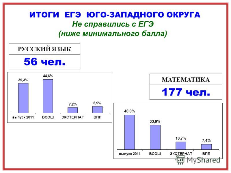 ИТОГИ ЕГЭ ЮГО-ЗАПАДНОГО ОКРУГА Не справились с ЕГЭ (ниже минимального балла) РУССКИЙ ЯЗЫК 56 чел. МАТЕМАТИКА 177 чел.