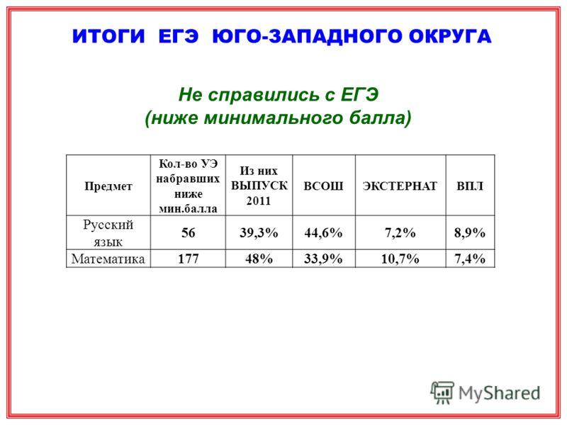 Предмет Кол-во УЭ набравших ниже мин.балла Из них ВЫПУСК 2011 ВСОШЭКСТЕРНАТВПЛ Русский язык 5639,3%44,6%7,2%8,9% Математика17748%33,9%10,7%7,4% ИТОГИ ЕГЭ ЮГО-ЗАПАДНОГО ОКРУГА Не справились с ЕГЭ (ниже минимального балла)