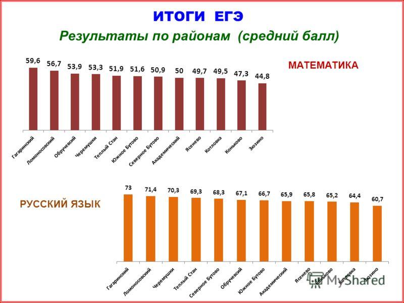 ИТОГИ ЕГЭ Результаты по районам (средний балл) МАТЕМАТИКА РУССКИЙ ЯЗЫК