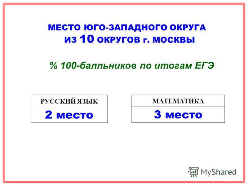 РУССКИЙ ЯЗЫК 2 место МАТЕМАТИКА 3 место МЕСТО ЮГО-ЗАПАДНОГО ОКРУГА ИЗ 10 ОКРУГОВ г. МОСКВЫ % 100-балльников по итогам ЕГЭ
