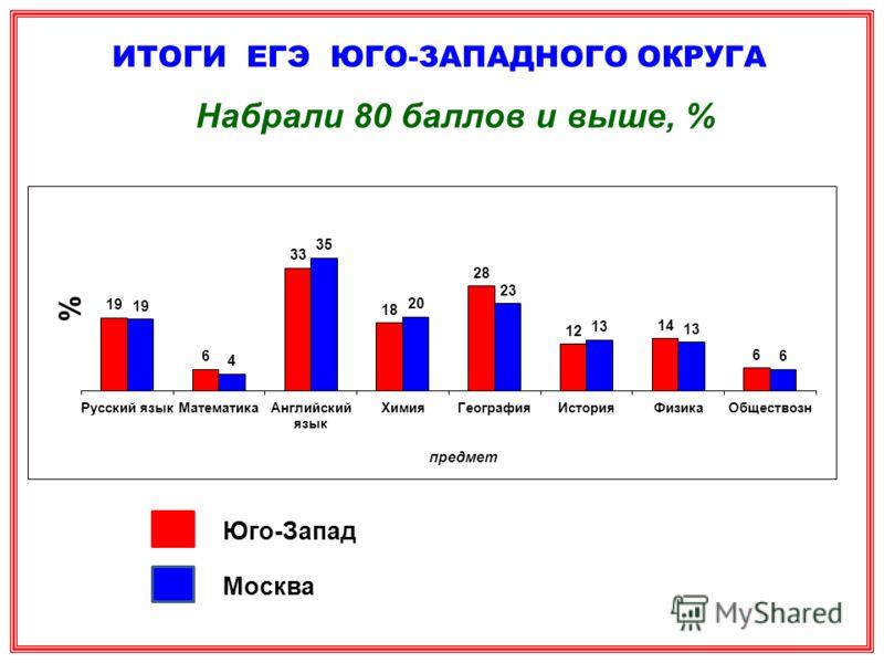 ИТОГИ ЕГЭ ЮГО-ЗАПАДНОГО ОКРУГА Набрали 80 баллов и выше, % Юго-Запад Москва