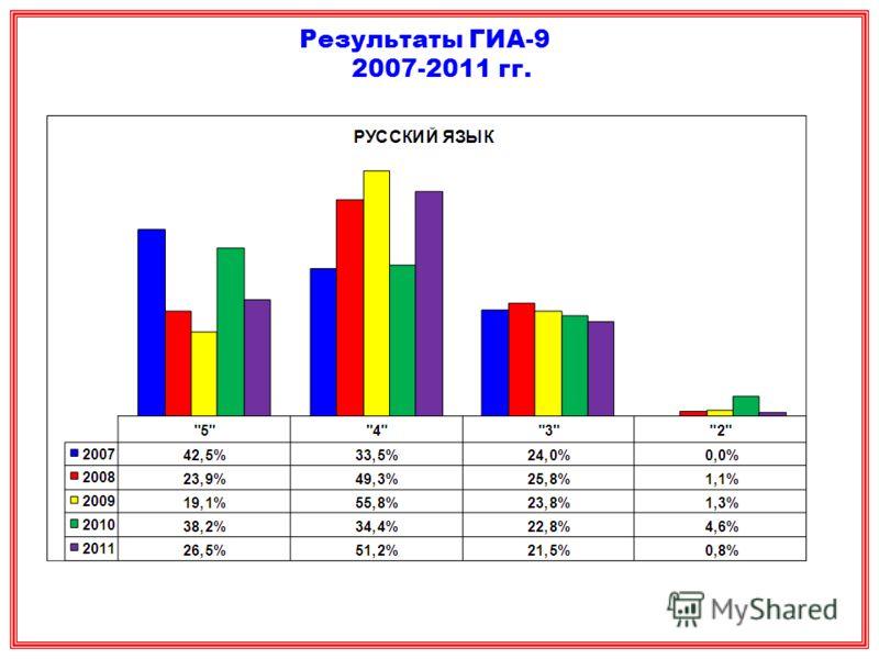 Результаты ГИА-9 2007-2011 гг.