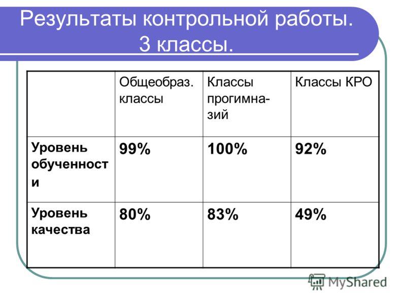 Результаты контрольной работы. 3 классы. Общеобраз. классы Классы прогимна- зий Классы КРО Уровень обученност и 99%100%92% Уровень качества 80%83%49%