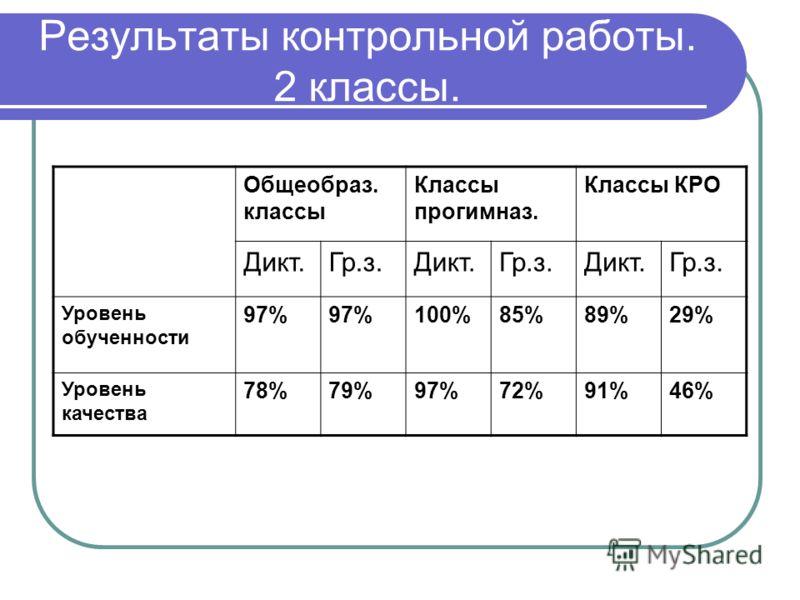 Результаты контрольной работы. 2 классы. Общеобраз. классы Классы прогимназ. Классы КРО Дикт.Гр.з.Дикт.Гр.з.Дикт.Гр.з. Уровень обученности 97% 100%85%89%29% Уровень качества 78%79%97%72%91%46%
