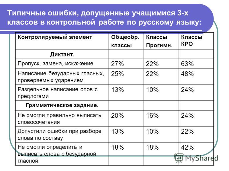 Типичные ошибки, допущенные учащимися 3-х классов в контрольной работе по русскому языку: Контролируемый элементОбщеобр. классы Классы Прогимн. Классы КРО Диктант. Пропуск, замена, искажение 27%22%63% Написание безударных гласных, проверяемых ударени