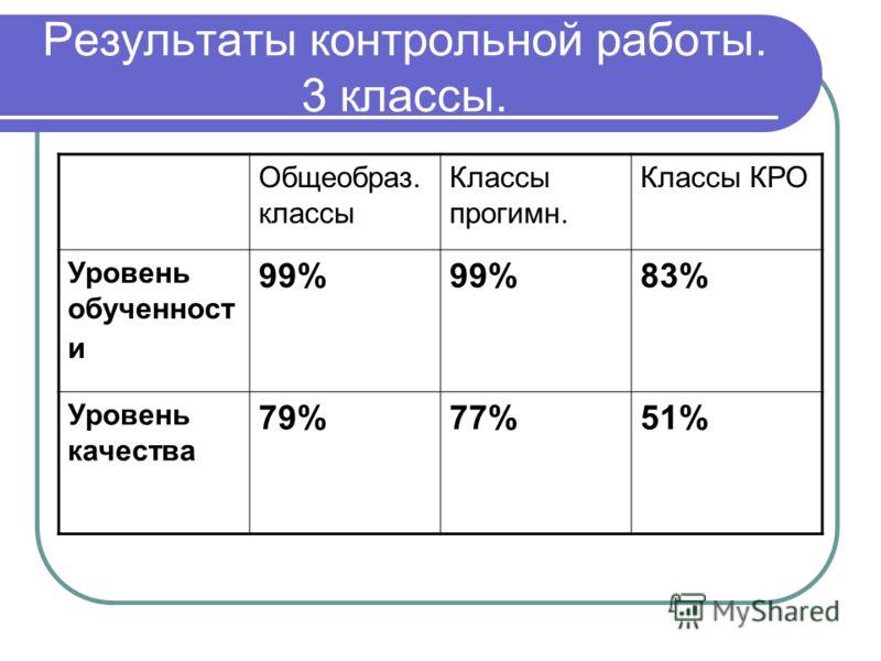 Результаты контрольной работы. 3 классы. Общеобраз. классы Классы прогимн. Классы КРО Уровень обученност и 99% 83% Уровень качества 79%77%51%