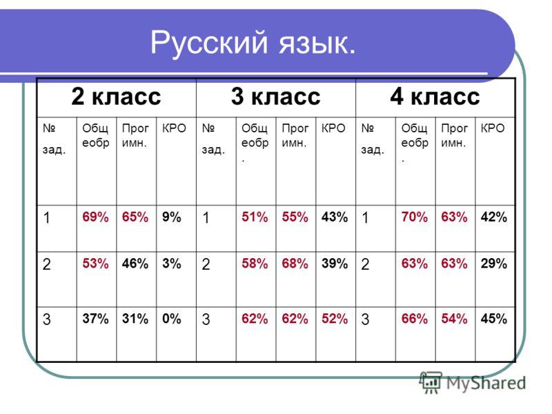 Русский язык. 2 класс3 класс4 класс зад. Общ еобр Прог имн. КРО зад. Общ еобр. Прог имн. КРО зад. Общ еобр. Прог имн. КРО 1 69%65%9% 1 51%55%43% 1 70%63%42% 2 53%46%3% 2 58%68%39% 2 63% 29% 3 37%31%0% 3 62% 52% 3 66%54%45%