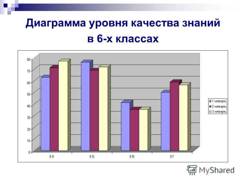 Диаграмма уровня качества знаний в 6-х классах