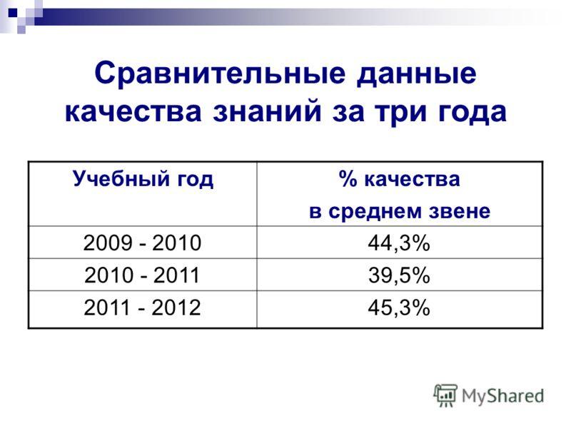 Сравнительные данные качества знаний за три года Учебный год% качества в среднем звене 2009 - 201044,3% 2010 - 201139,5% 2011 - 201245,3%