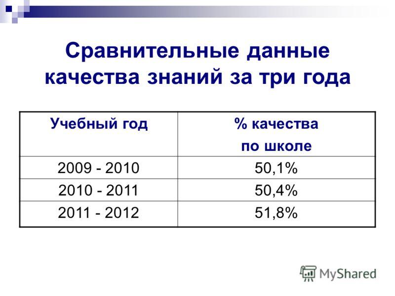Сравнительные данные качества знаний за три года Учебный год% качества по школе 2009 - 201050,1% 2010 - 201150,4% 2011 - 201251,8%