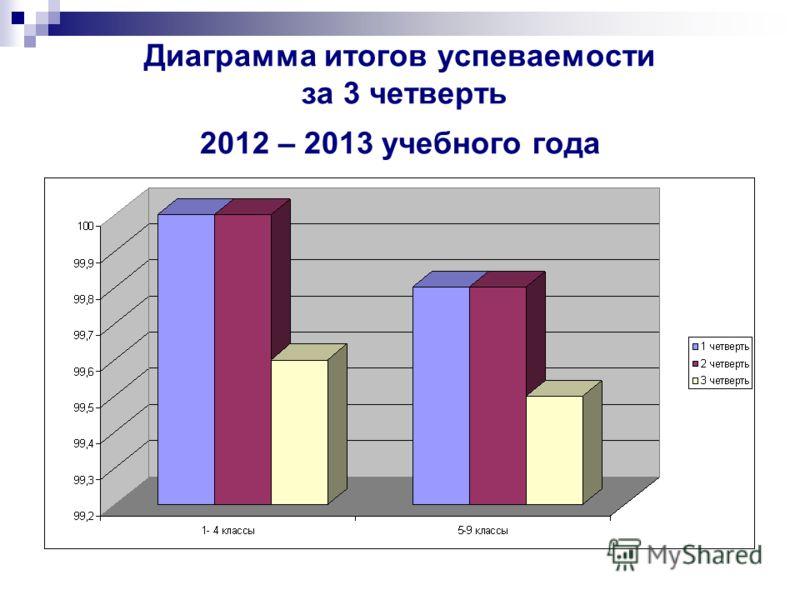 Диаграмма итогов успеваемости за 3 четверть 2012 – 2013 учебного года